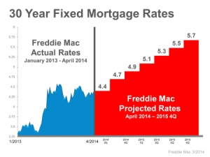 Interest Rates Headed Higher