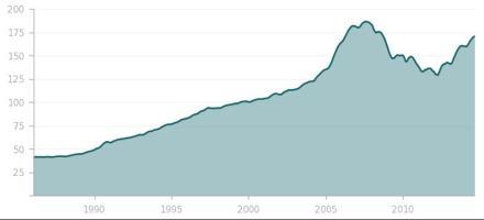 Portland Home Price Index, Portland Case-Shiller, Home Price Index Portland