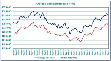 Portland Real Estate, Portland Oregon Economy, Portland Oregon Home Prices